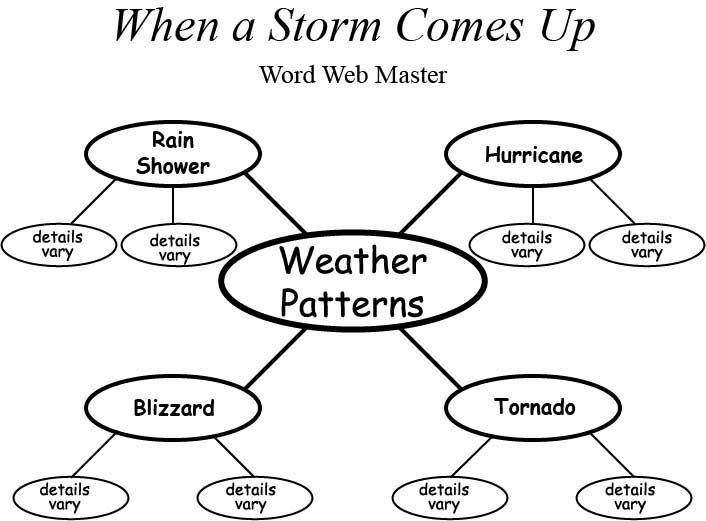 Hurricane Creation Pattern