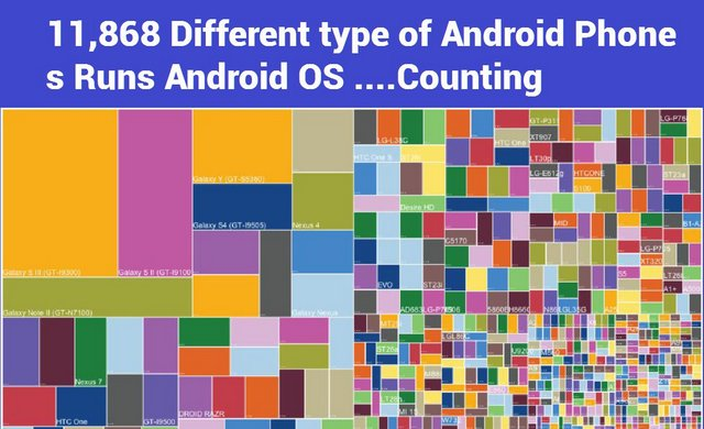11,868 Different type of Android Phones Runs Android OS ....Counting