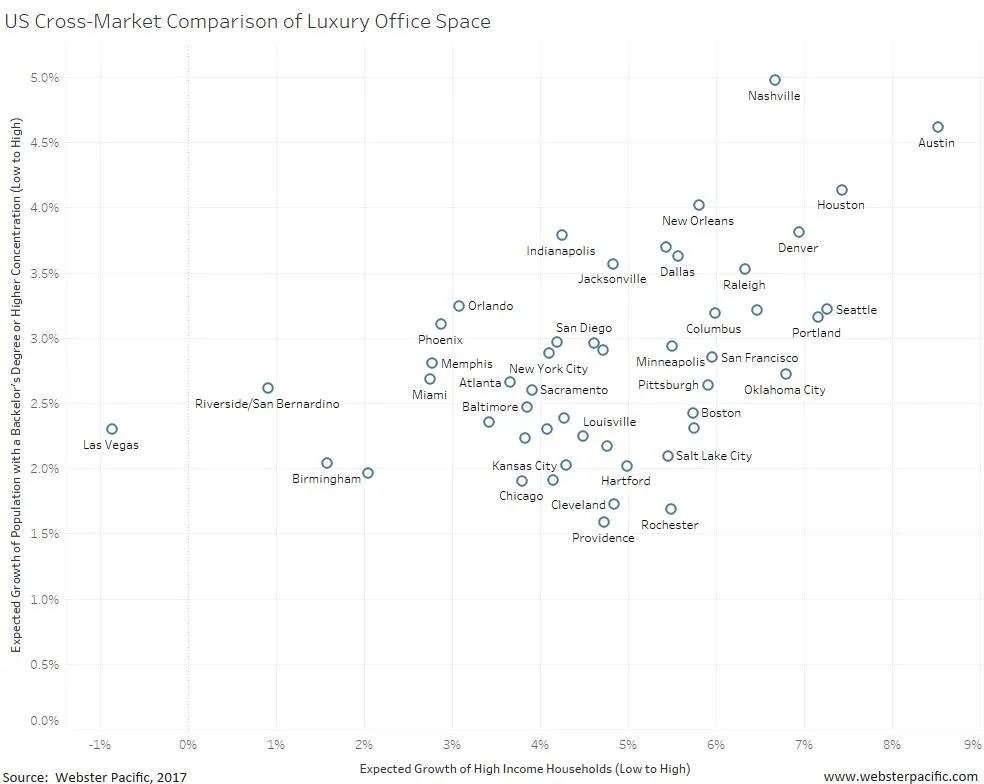 US Cross-Market Comparison of Luxury Office Space