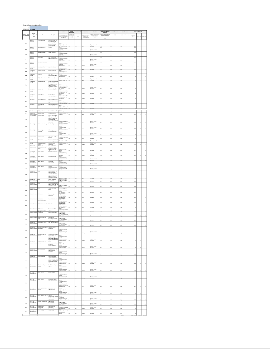 Sample Records Inventory Worksheet