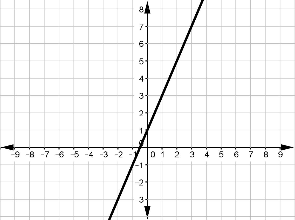 Graphing Linear Equations Unit Test