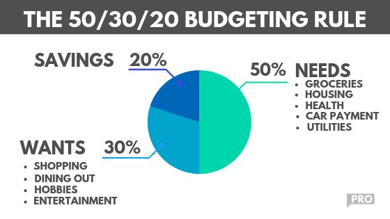 The 50/20/30 Budget Explained (And How you can make it work)
