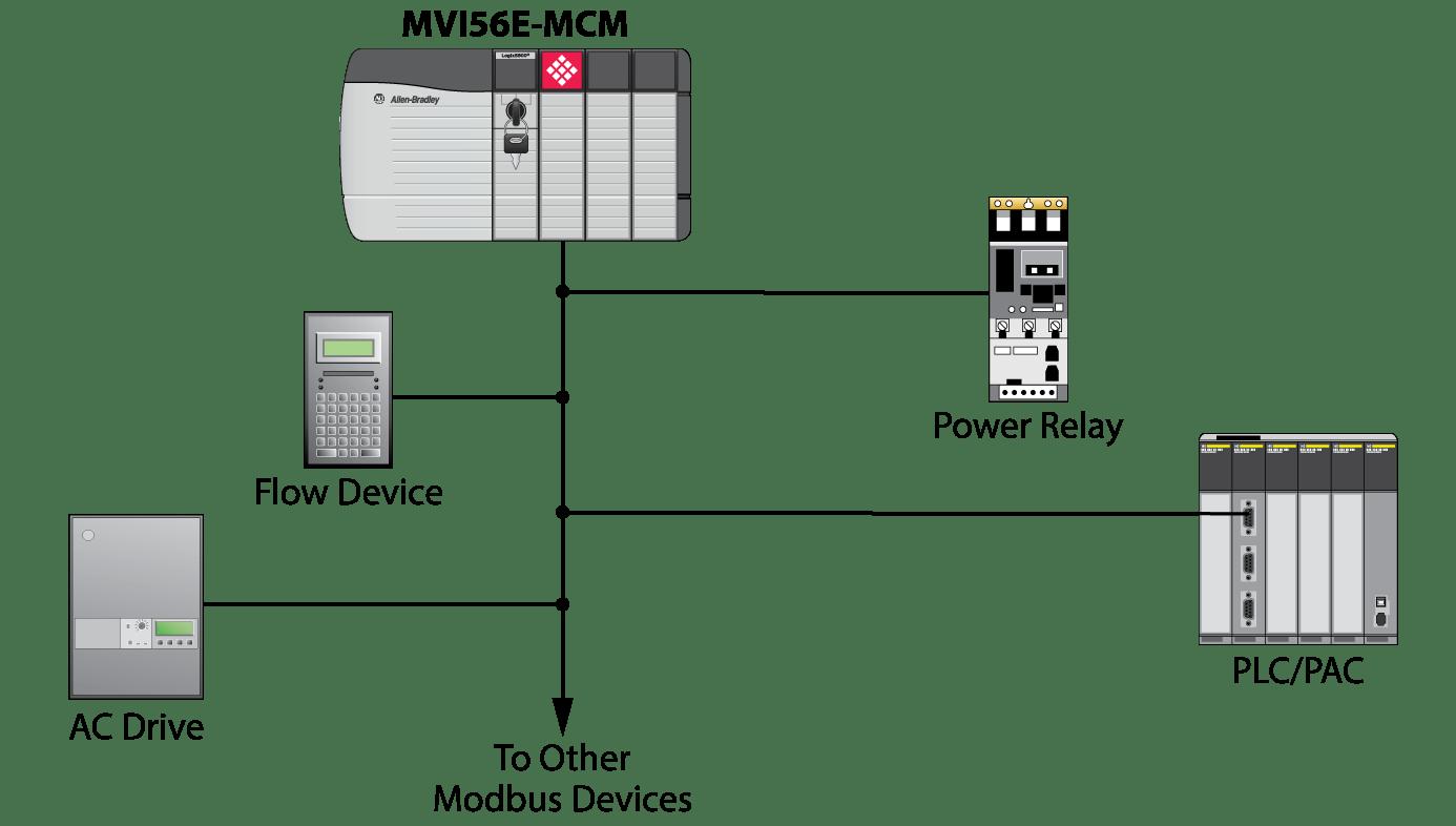 Modbus Rs485 Wiring Diagram Mcm
