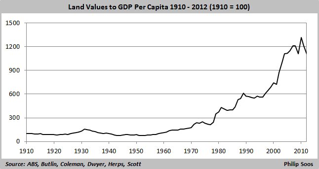 land values to GDP per capita  646x342