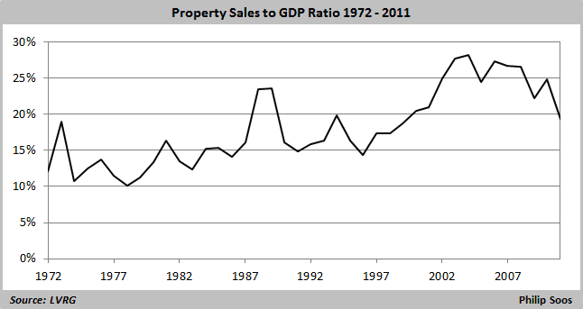 property sales to GDP  646x342