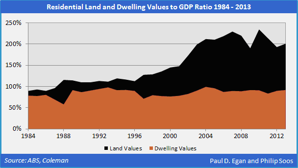 Soos Residential land and dwelling values to GDP