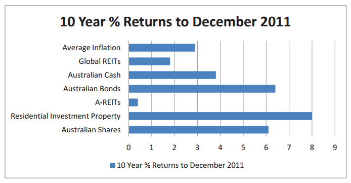 10 year returns to Dec 2011