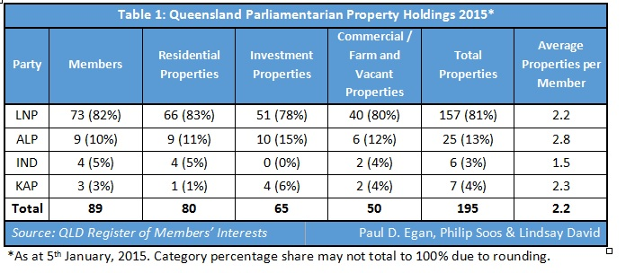 QLd parliamentarian property holdings table 1
