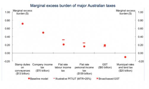 tax-marginal-excess-burden-graph