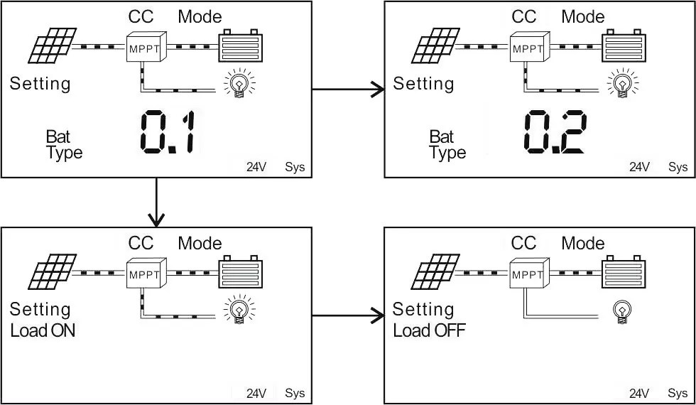 MPPT solar charge controller in your off grid solar inverter