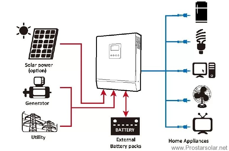 High Frequency Off grid Solar Inverter Working Structure