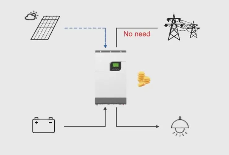 Hybrid Bi-directional PV Inverter with Battery Storage