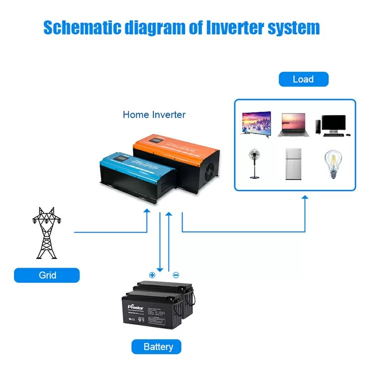 Power inverter diagram