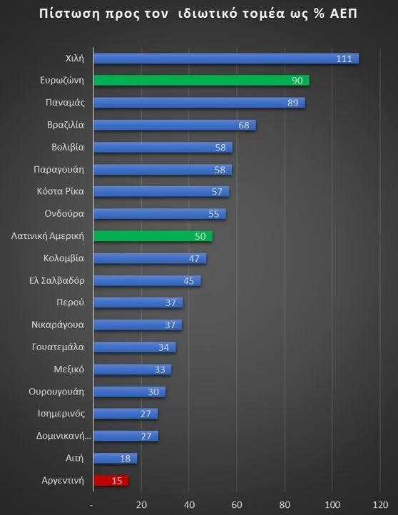 Διάγραμμα ΙΙ: Το πόσο χρήμα δίνουν οι τράπεζες σε μια οικονομία φαίνεται από έναν δείκτη που υπολογίζει το σύνολο του δανεισμού του ιδιωτικού τομέα (επιχειρήσεις & νοικοκυριά) ως % του ΑΕΠ. Πηγή Παγκόσμια Τράπεζα εδώ. Ο δανεισμός είναι πιο εύκολος στις πλούσιες χώρες, πιο δύσκολος στις φτωχές. Είναι διπλάσιος ο δανεισμός στην Ευρώπη (95% του ΑΕΠ) από τη Λατινική Αμερική (50%). Ακόμα υψηλότερος είναι στη Βόρεια Αμερική και την Ιαπωνία. H Αργεντινή, αν και από τις πλουσιότερες χώρες της Λατινικής Αμερικής είναι τελευταία στη σχετική κατάταξη.