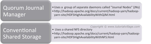 Mechanisms to Share Edits Logs in HA