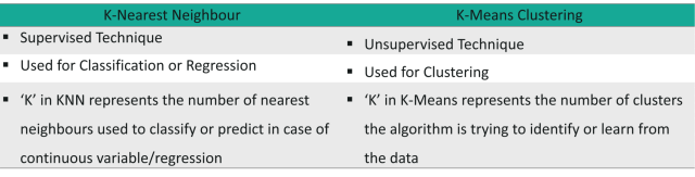 KNN different from K-means clustering
