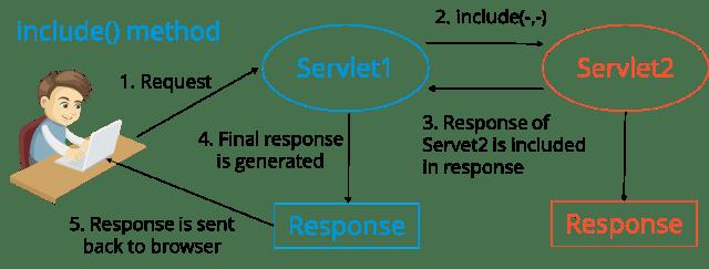 Request Dispatcher Method