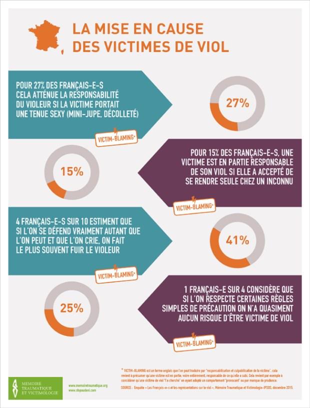Infographie-4-MISE-EN-CAUSE-DES-VICTIMES