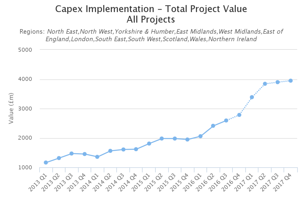 uk capex analysis - implementation - total project value - all projects - uk