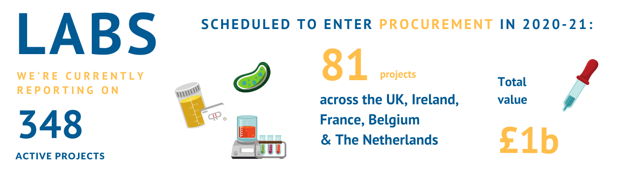 We offer hundreds of qualified project leads in the laboratory sector in the UK, Ireland, France, Belgium and the Netherlands