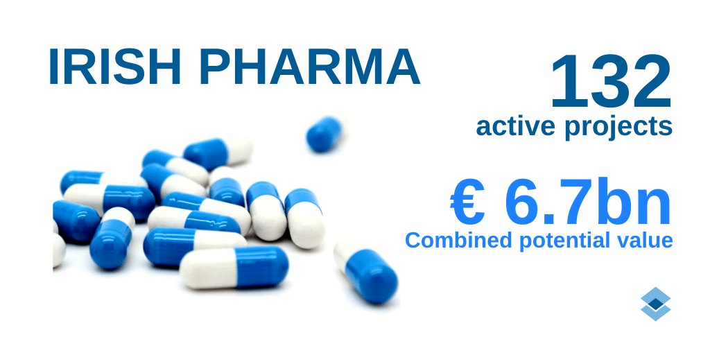 A look at the investment levels in the Irish process industry. Our coverage of the pharmaceutical industry