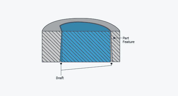Draft and assembly function