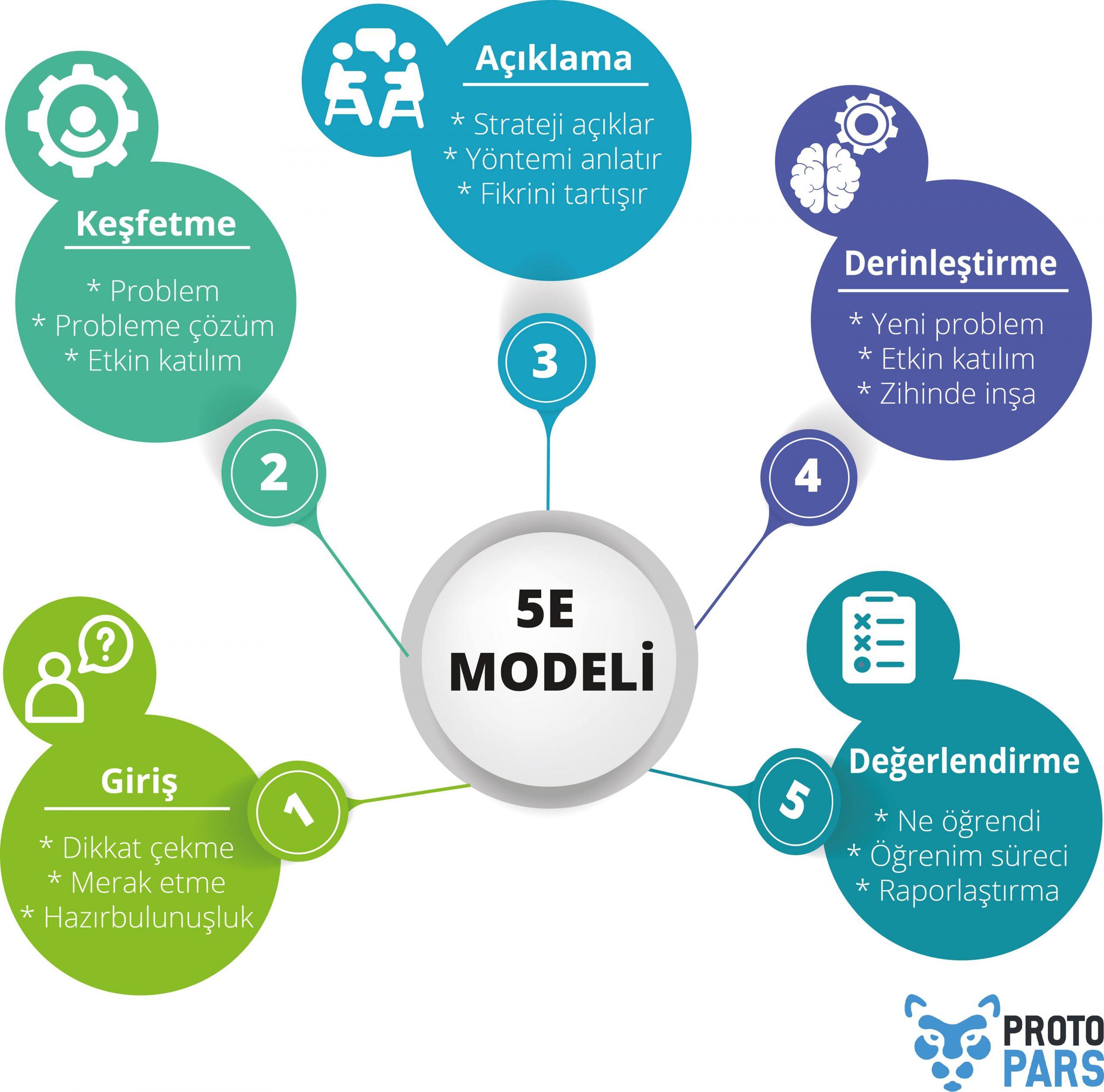 5E Modeli Nedir? Hangi Aşamalardan Oluşmaktadır?
