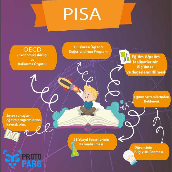 PISA Sınavı Hangi Becerileri Ölçer?