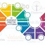 Online Öğretim İçin 10 Platform