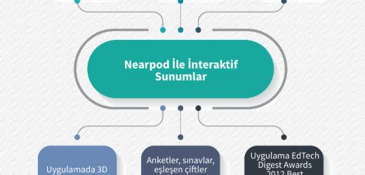 Nearpod İle İnteraktif Sunumlar