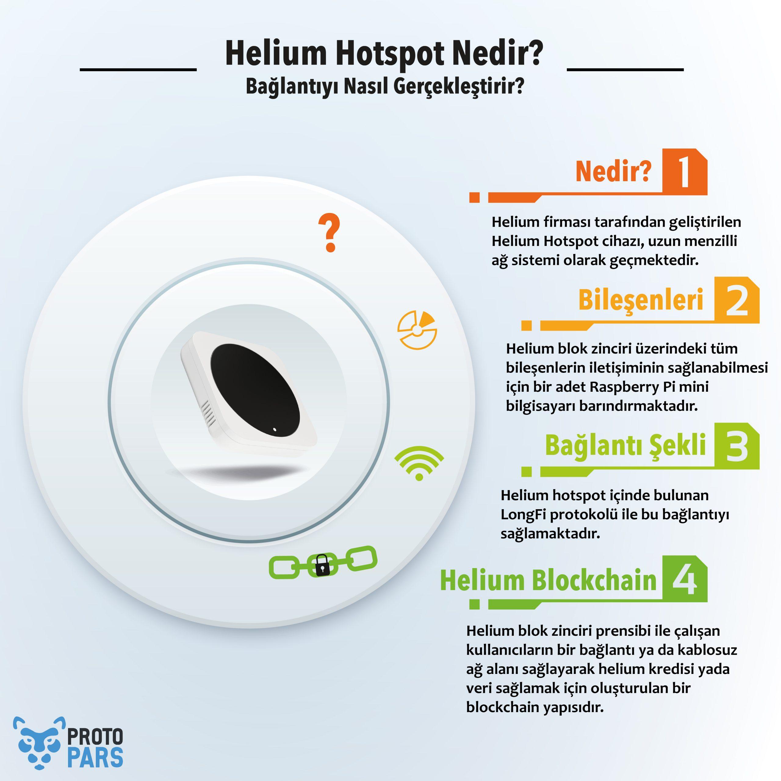Helium Hotspot Nedir? Bağlantıyı Nasıl Gerçekleştirir?