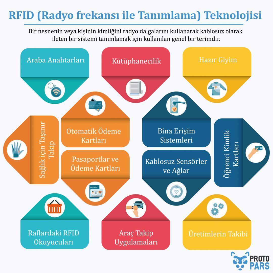 RFID (Radyo frekansı ile Tanımlama) Teknolojisi