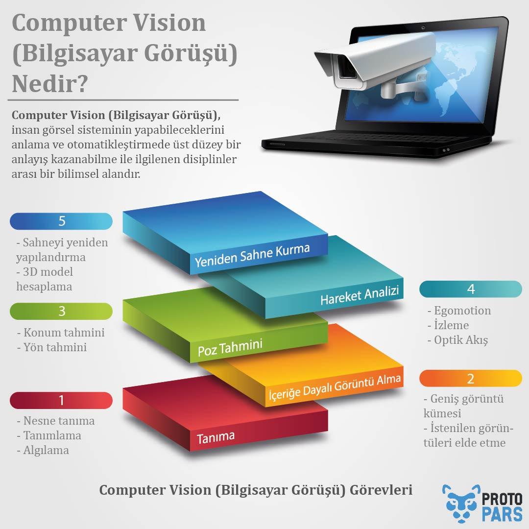 Computer Vision (Bilgisayar Görüşü) Nedir?