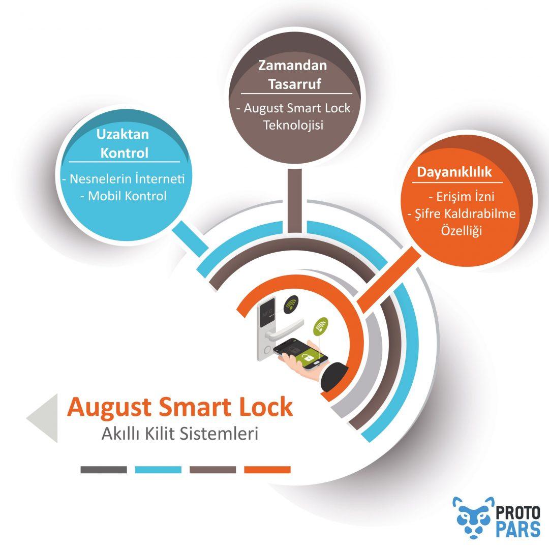 August Smart Lock (Akıllı Kilit Sistemleri)