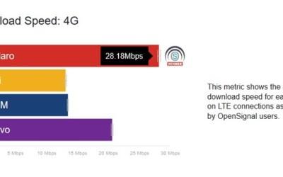 Open Signal: Claro tem o 4G mais rápido e TIM tem maior cobertura