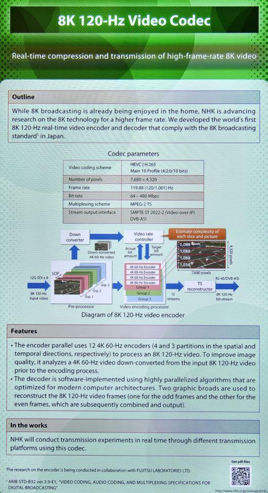 8K/120p codec development