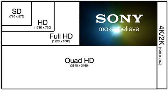 4k Video Production Resolution Chart