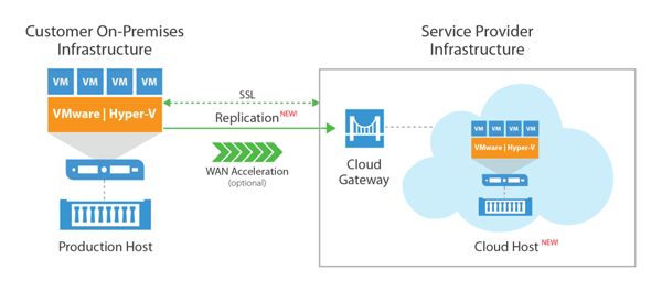 fast-secure-cloud-based-disaster-recovery-b
