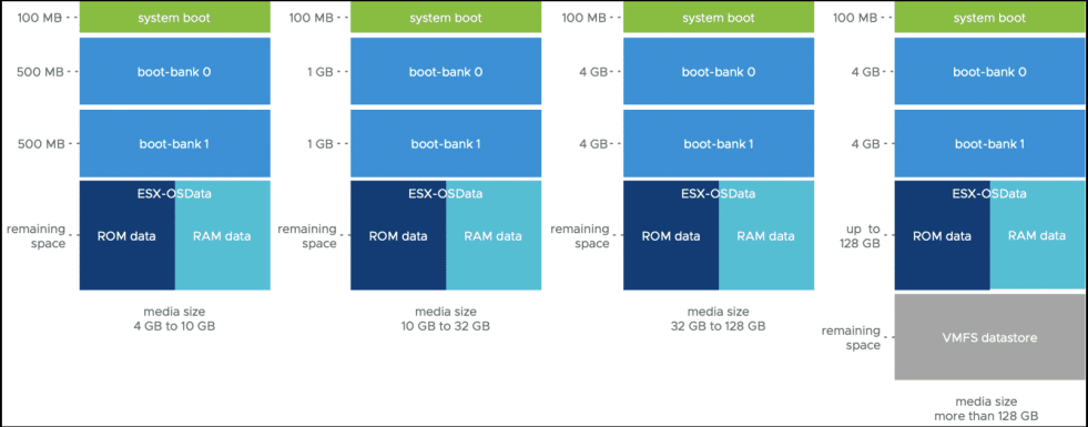 New VMware update about vSphere 7 with USB/SD Cards