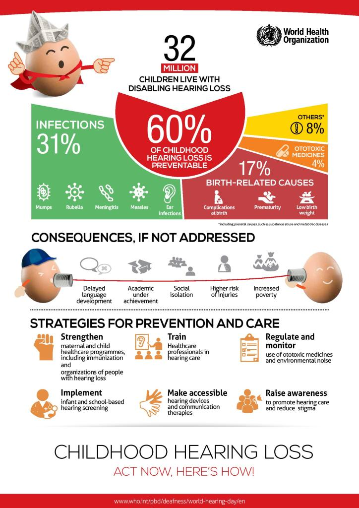 WHO, infographic, hearing loss, hearing aid, implants, early intervention, ears, children