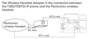 Yealink EHS36 Wireless Headset Adaptor | connecting to