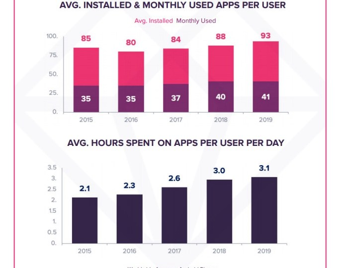 Top mobile apps see declines in consumer engagement amid increased competition – ProWellTech