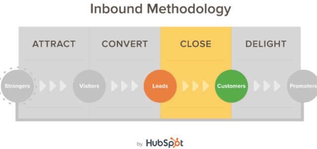 hubspot inbound methodology including attract, convert, close, and delight stages