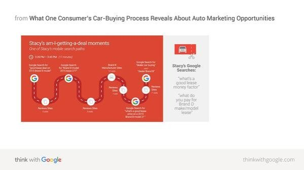 surround sound strategy hubspot car buying process