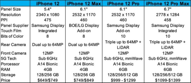 iPhone 12 Display Information Leak