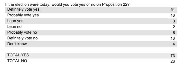 Prop 22 puts the 'future of labor' at stake – ProWellTech