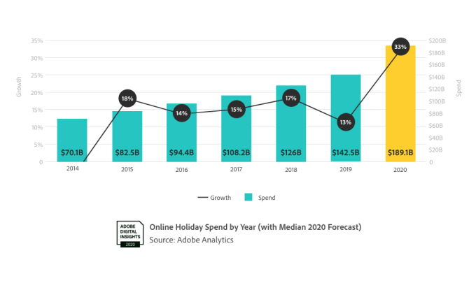 US online holiday sales to reach $189B this year, up 33% from 2019 – ProWellTech