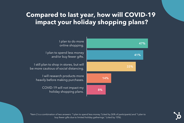 How COVID-19 Could Shift Holiday Shopping Behaviors This Year [New Data]