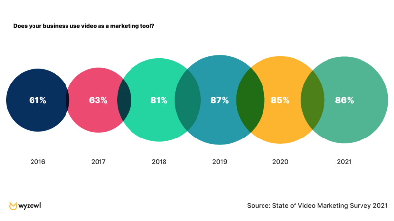 The State of Video Marketing in 2021 [New Data]