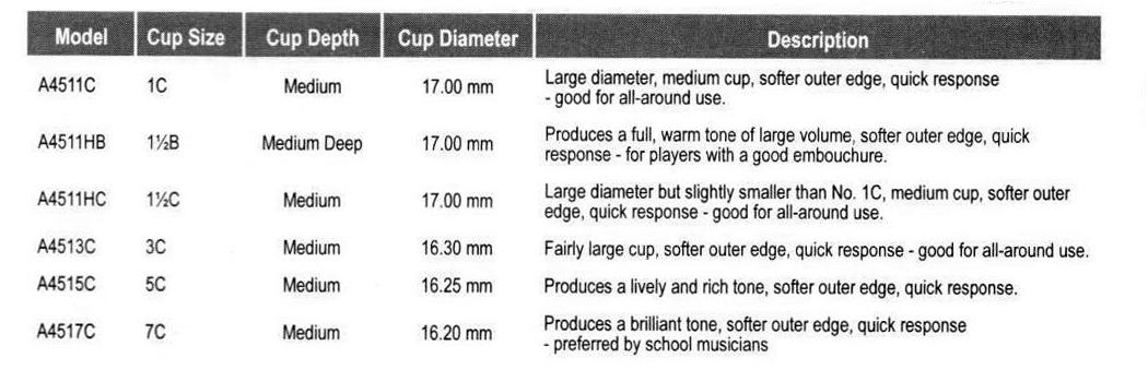 7c Trumpet Mouthpiece Size Chart